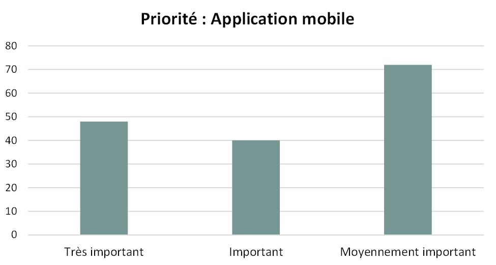 Priorité application mobile