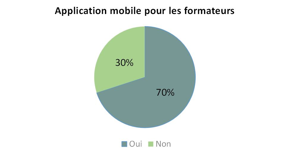 Application mobile formateurs