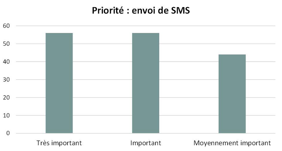 Priorité Communication par SMS