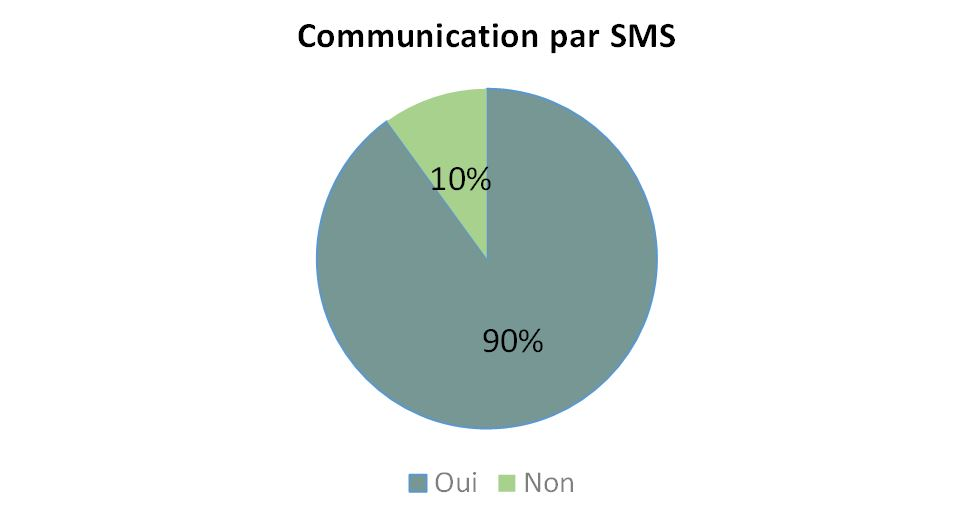 Communication par SMS