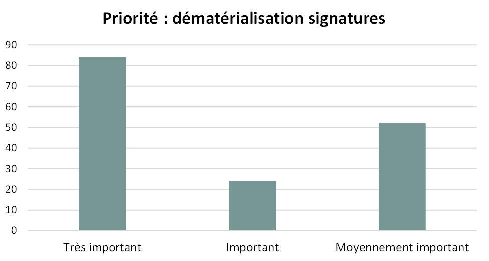 Priorité Dématérialisation signatures