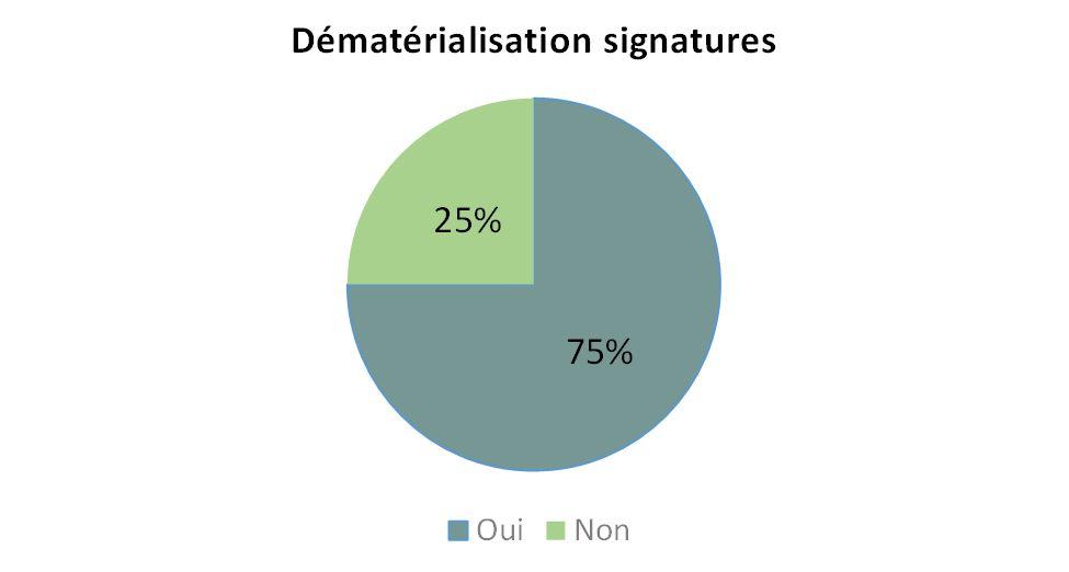 Dématérialisation signatures