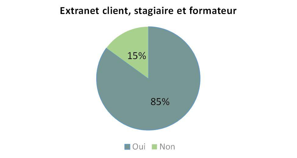 Extranet client, stagiaire, formateur