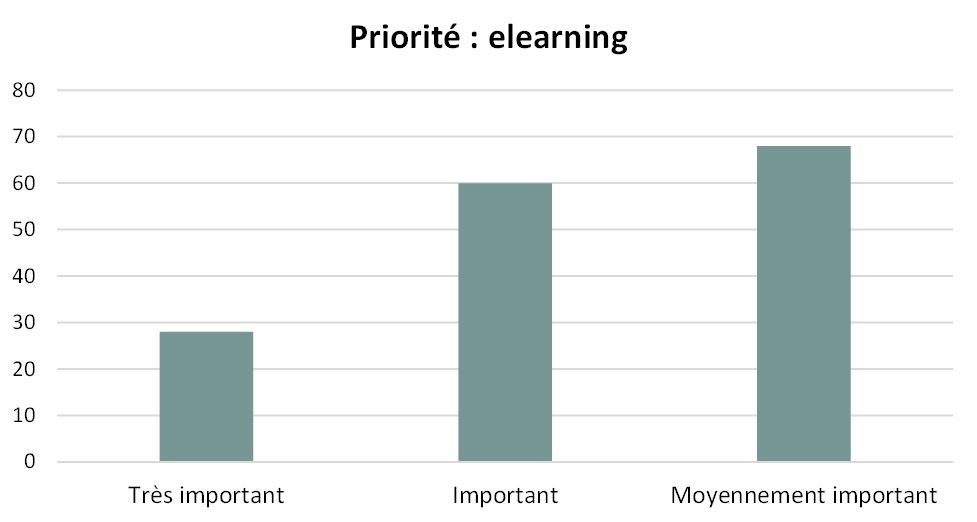 Priorité Formation Elearning