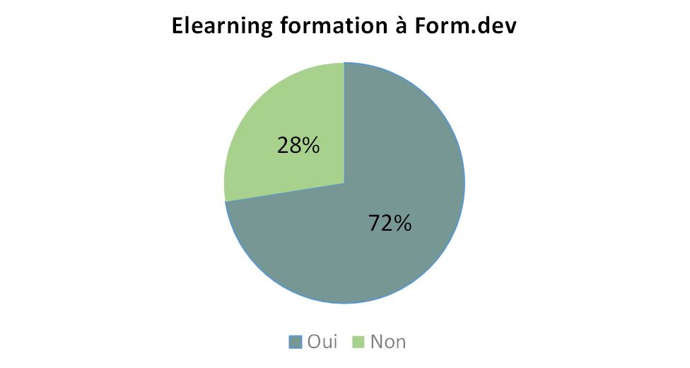 Formation Elearning